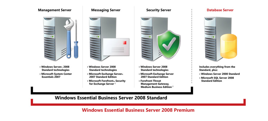 Windows_Server_Management