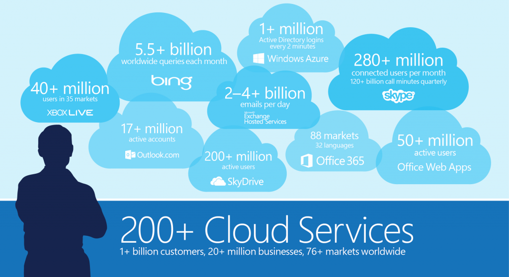 Microsoft Azure – Cloud Solutions