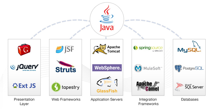 Java Tomcat Server Management Company in Delhi NCR India