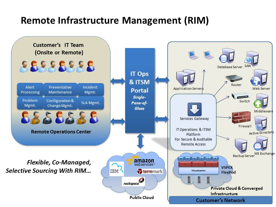 Remote IT Infrastructure Management Services Provider Company in India